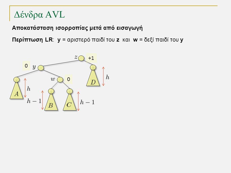 Δένδρα AVL Περίπτωση LR: y = αριστερό παιδί του z και w = δεξί παιδί του y Αποκατάσταση ισορροπίας μετά από εισαγωγή 0 0 +1+1