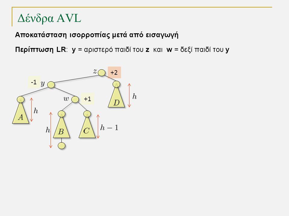 Δένδρα AVL Περίπτωση LR: y = αριστερό παιδί του z και w = δεξί παιδί του y Αποκατάσταση ισορροπίας μετά από εισαγωγή +1 +2