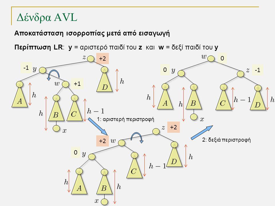 Δένδρα AVL 1: αριστερή περιστροφή 2: δεξιά περιστροφή Περίπτωση LR: y = αριστερό παιδί του z και w = δεξί παιδί του y Αποκατάσταση ισορροπίας μετά από εισαγωγή +1 +2 0 0 +2 +2+2 0