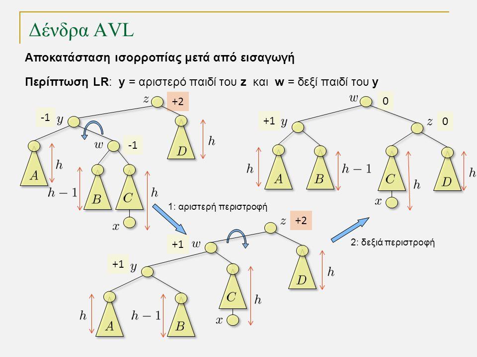Δένδρα AVL 1: αριστερή περιστροφή 2: δεξιά περιστροφή Περίπτωση LR: y = αριστερό παιδί του z και w = δεξί παιδί του y Αποκατάσταση ισορροπίας μετά από