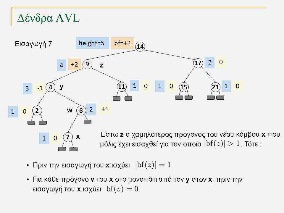 Δένδρα AVL 11 8 4 9 17 14 2115 bf=+2 0 +1 00 0 +2 height=5 1 2 3 4 11 2 Εισαγωγή 7 2 0 1 7 0 1 z y w Έστω z ο χαμηλότερος πρόγονος του νέου κόμβου x που μόλις έχει εισαχθεί για τον οποίο.