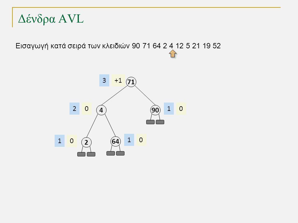 Δένδρα AVL Εισαγωγή κατά σειρά των κλειδιών 90 71 64 2 4 12 5 21 19 52 71 +13 4 02 90 01 2 01 64 01