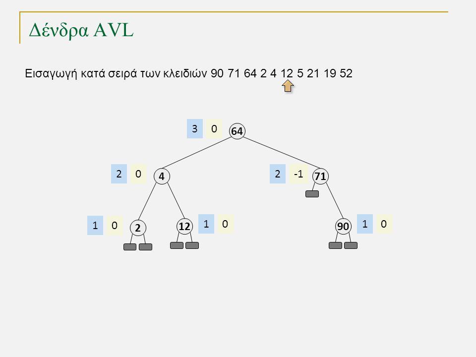 Δένδρα AVL Εισαγωγή κατά σειρά των κλειδιών 90 71 64 2 4 12 5 21 19 52 64 03 4 02 2 01 12 01 71 2 90 01