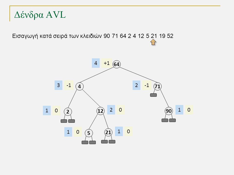 Δένδρα AVL Εισαγωγή κατά σειρά των κλειδιών 90 71 64 2 4 12 5 21 19 52 64 +14 4 3 2 01 12 02 71 2 90 01 5 01 21 01