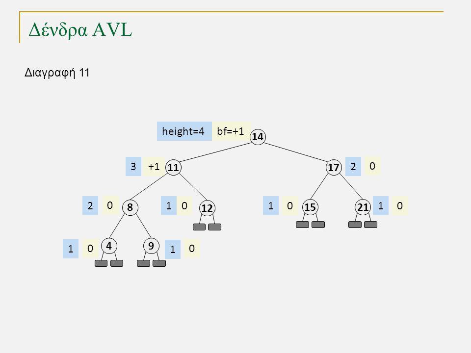 Δένδρα AVL 11 8 49 17 14 2115 12 bf=+1 +1 0 000 0 00 height=4 3 2 1 1 111 2 Διαγραφή 11