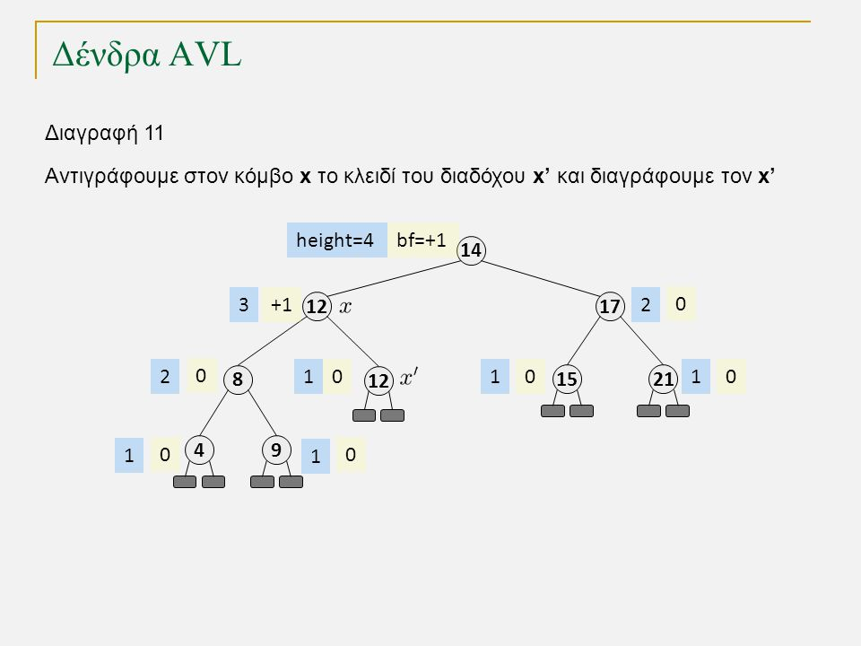 Δένδρα AVL 1212 8 49 17 14 2115 12 bf=+1 +1 0 000 0 00 height=4 3 2 1 1 111 2 Διαγραφή 11 Αντιγράφουμε στον κόμβο x το κλειδί του διαδόχου x' και διαγράφουμε τον x'