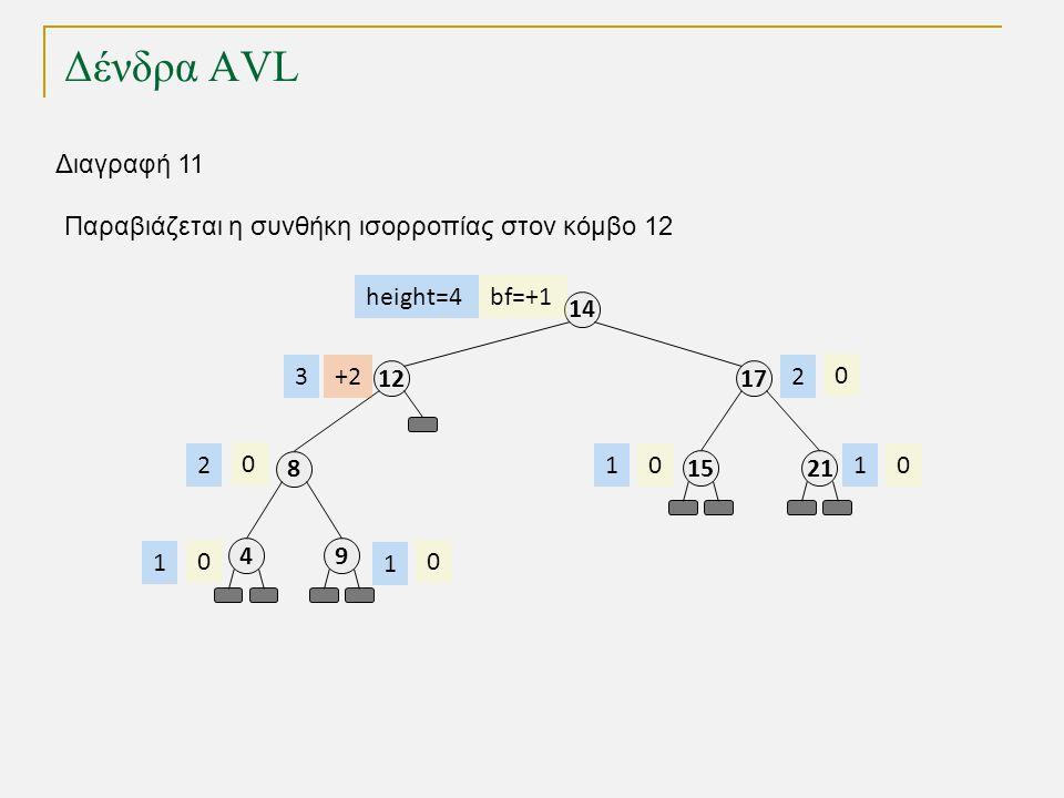 Δένδρα AVL 1212 8 49 17 14 2115 bf=+1 +2 0 00 0 00 height=4 3 2 1 1 11 2 Διαγραφή 11 Παραβιάζεται η συνθήκη ισορροπίας στον κόμβο 12