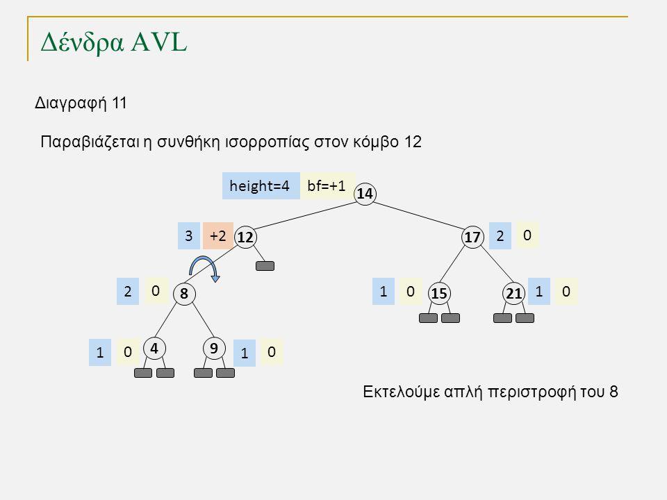 Δένδρα AVL 1212 8 49 17 14 2115 bf=+1 +2 0 00 0 00 height=4 3 2 1 1 11 2 Διαγραφή 11 Παραβιάζεται η συνθήκη ισορροπίας στον κόμβο 12 Εκτελούμε απλή περιστροφή του 8