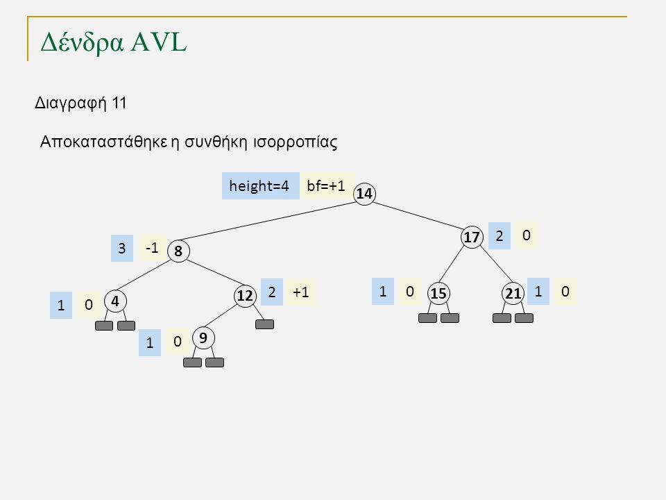 Δένδρα AVL 1212 8 4 9 17 14 2115 bf=+1 +1 00 0 0 0 height=4 2 3 1 1 11 2 Διαγραφή 11 Αποκαταστάθηκε η συνθήκη ισορροπίας