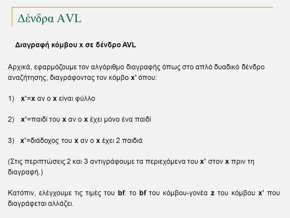 Δένδρα AVL Διαγραφή κόμβου x σε δένδρο AVL Αρχικά, εφαρμόζουμε τον αλγόριθμο διαγραφής όπως στο απλό δυαδικό δένδρο αναζήτησης, διαγράφοντας τον κόμβο