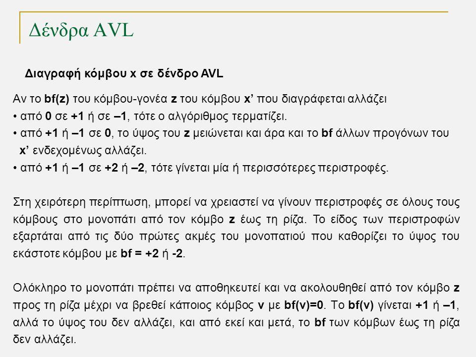 Δένδρα AVL Διαγραφή κόμβου x σε δένδρο AVL Αν το bf(z) του κόμβου-γονέα z του κόμβου x' που διαγράφεται αλλάζει από 0 σε +1 ή σε –1, τότε ο αλγόριθμος τερματίζει.