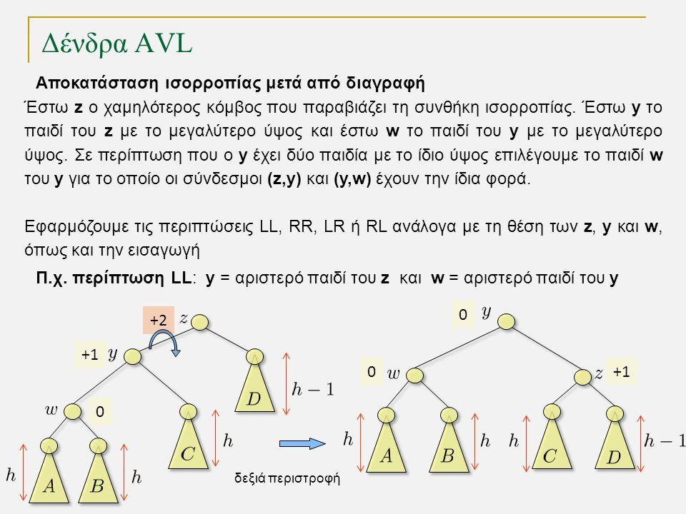 Δένδρα AVL 0 +1 +2+2 Π.χ. περίπτωση LL: y = αριστερό παιδί του z και w = αριστερό παιδί του y Αποκατάσταση ισορροπίας μετά από διαγραφή 0 0 +1 δεξιά π