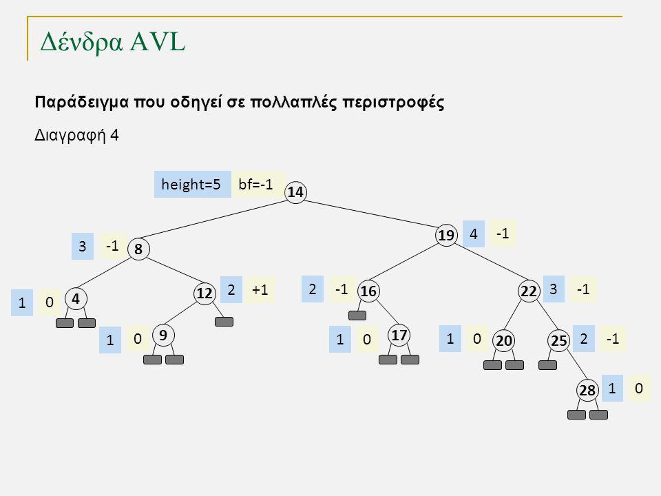 Δένδρα AVL 1212 8 4 9 19 14 21616 bf=-1 +1 0 0 height=5 2 3 1 1 23 4 Παράδειγμα που οδηγεί σε πολλαπλές περιστροφές 1717 01 2525 2 2828 01 2020 01 Διαγραφή 4