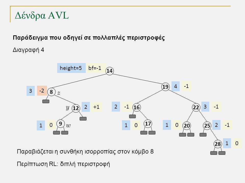 Δένδρα AVL 1212 8 9 19 14 21616 bf=-1 +1 -2 0 height=5 2 3 1 23 4 Παράδειγμα που οδηγεί σε πολλαπλές περιστροφές 1717 01 2525 2 2828 01 2020 01 Διαγραφή 4 Παραβιάζεται η συνθήκη ισορροπίας στον κόμβο 8 Περίπτωση RL: διπλή περιστροφή