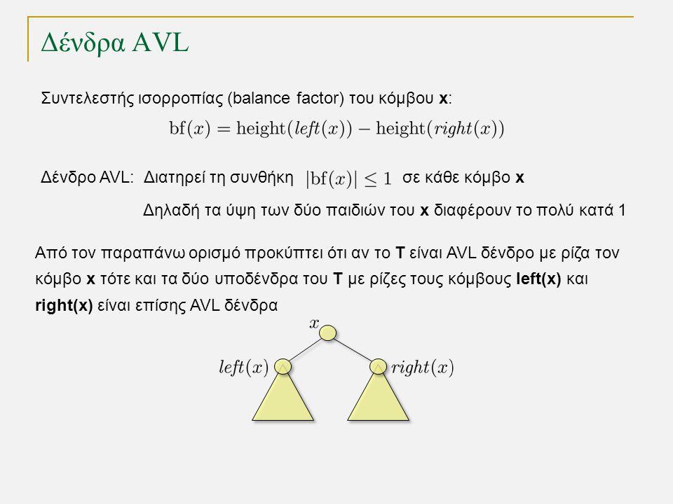 Δένδρα AVL Δένδρο AVL: Διατηρεί τη συνθήκη σε κάθε κόμβο x Δηλαδή τα ύψη των δύο παιδιών του x διαφέρουν το πολύ κατά 1 Συντελεστής ισορροπίας (balance factor) του κόμβου x: Από τον παραπάνω ορισμό προκύπτει ότι αν το T είναι AVL δένδρο με ρίζα τον κόμβο x τότε και τα δύο υποδένδρα του Τ με ρίζες τους κόμβους left(x) και right(x) είναι επίσης AVL δένδρα