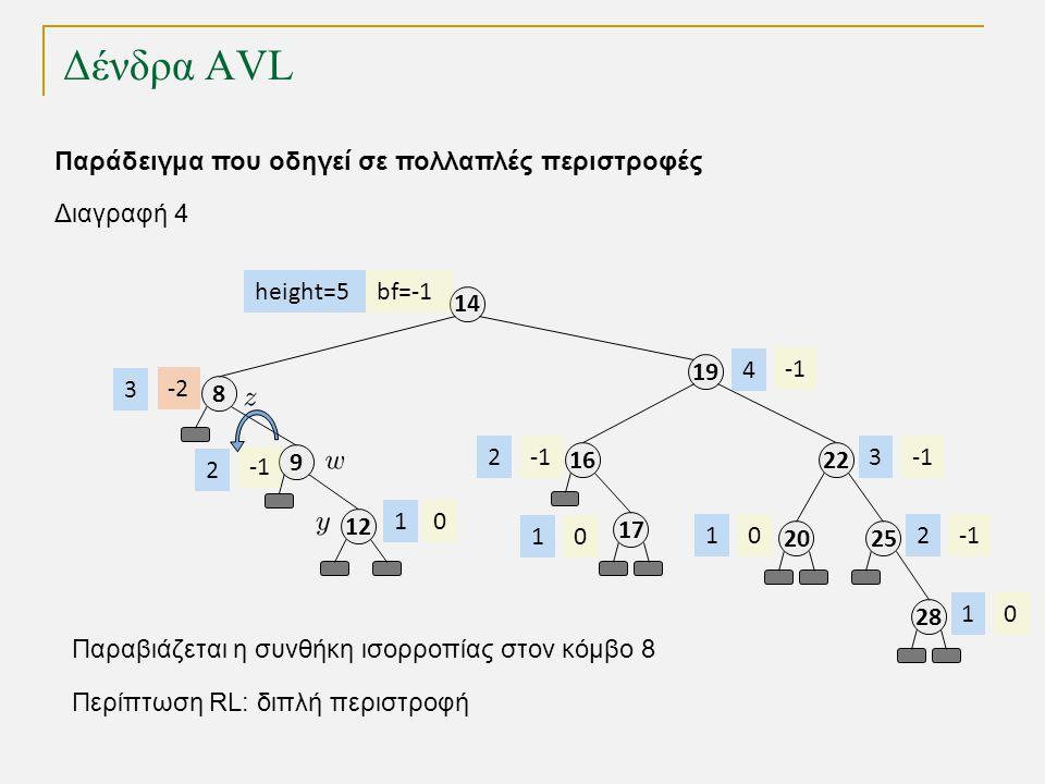 Δένδρα AVL 1212 8 9 19 14 21616 bf=-1 0 -2 height=5 1 3 2 23 4 Παράδειγμα που οδηγεί σε πολλαπλές περιστροφές 1717 01 2525 2 2828 01 2020 01 Διαγραφή 4 Παραβιάζεται η συνθήκη ισορροπίας στον κόμβο 8 Περίπτωση RL: διπλή περιστροφή