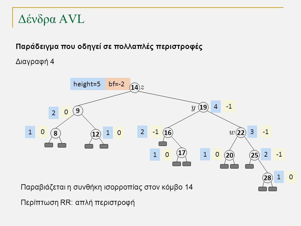 Δένδρα AVL 1212 9 19 14 21616 bf=-2 0 0 height=5 1 2 23 4 Παράδειγμα που οδηγεί σε πολλαπλές περιστροφές 1717 01 2525 2 2828 01 2020 01 Διαγραφή 4 Παραβιάζεται η συνθήκη ισορροπίας στον κόμβο 14 Περίπτωση RR: απλή περιστροφή 8 0 1