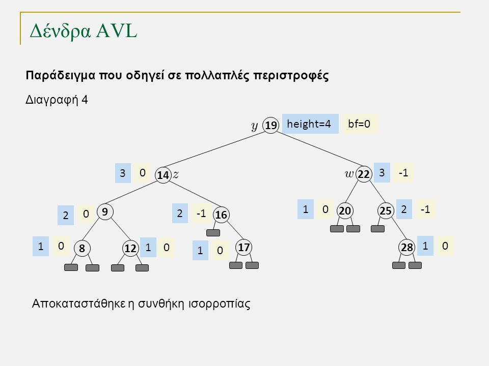 Δένδρα AVL 1212 9 19 14 2 1616 bf=0 0 0 height=4 1 2 2 3 Παράδειγμα που οδηγεί σε πολλαπλές περιστροφές 1717 01 2525 2 2828 01 2020 01 Διαγραφή 4 8 0 1 0 3 Αποκαταστάθηκε η συνθήκη ισορροπίας