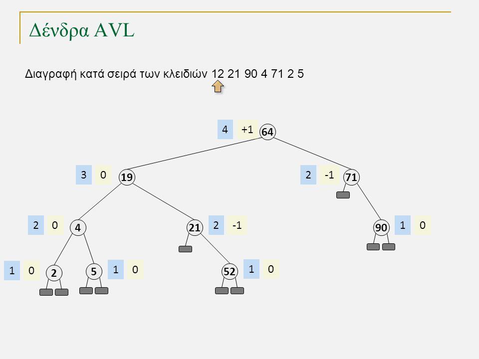Δένδρα AVL Διαγραφή κατά σειρά των κλειδιών 12 21 90 4 71 2 5 64 +14 19 03 21 2 71 2 90 01 4 02 2 01 5 01 52 01