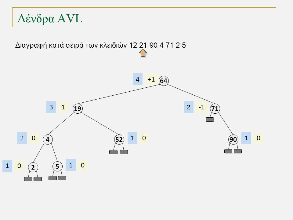 Δένδρα AVL Διαγραφή κατά σειρά των κλειδιών 12 21 90 4 71 2 5 64 +14 19 13 52 01 71 2 90 01 4 02 2 01 5 01