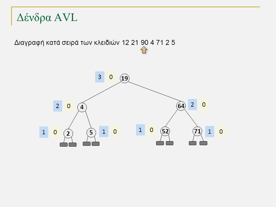 Δένδρα AVL Διαγραφή κατά σειρά των κλειδιών 12 21 90 4 71 2 5 64 02 19 03 52 01 71 01 4 02 2 01 5 01