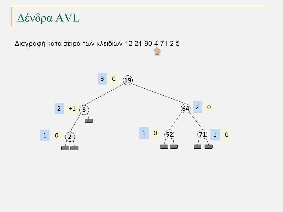 Δένδρα AVL Διαγραφή κατά σειρά των κλειδιών 12 21 90 4 71 2 5 64 02 19 03 52 01 71 01 5 +12 2 01