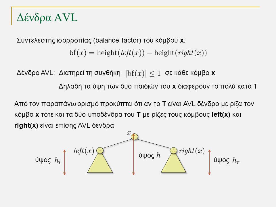 Δένδρα AVL Δένδρο AVL: Διατηρεί τη συνθήκη σε κάθε κόμβο x Δηλαδή τα ύψη των δύο παιδιών του x διαφέρουν το πολύ κατά 1 Συντελεστής ισορροπίας (balance factor) του κόμβου x: Από τον παραπάνω ορισμό προκύπτει ότι αν το T είναι AVL δένδρο με ρίζα τον κόμβο x τότε και τα δύο υποδένδρα του Τ με ρίζες τους κόμβους left(x) και right(x) είναι επίσης AVL δένδρα ύψος