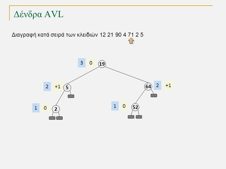 Δένδρα AVL Διαγραφή κατά σειρά των κλειδιών 12 21 90 4 71 2 5 64 +12 19 03 52 01 5 +12 2 01