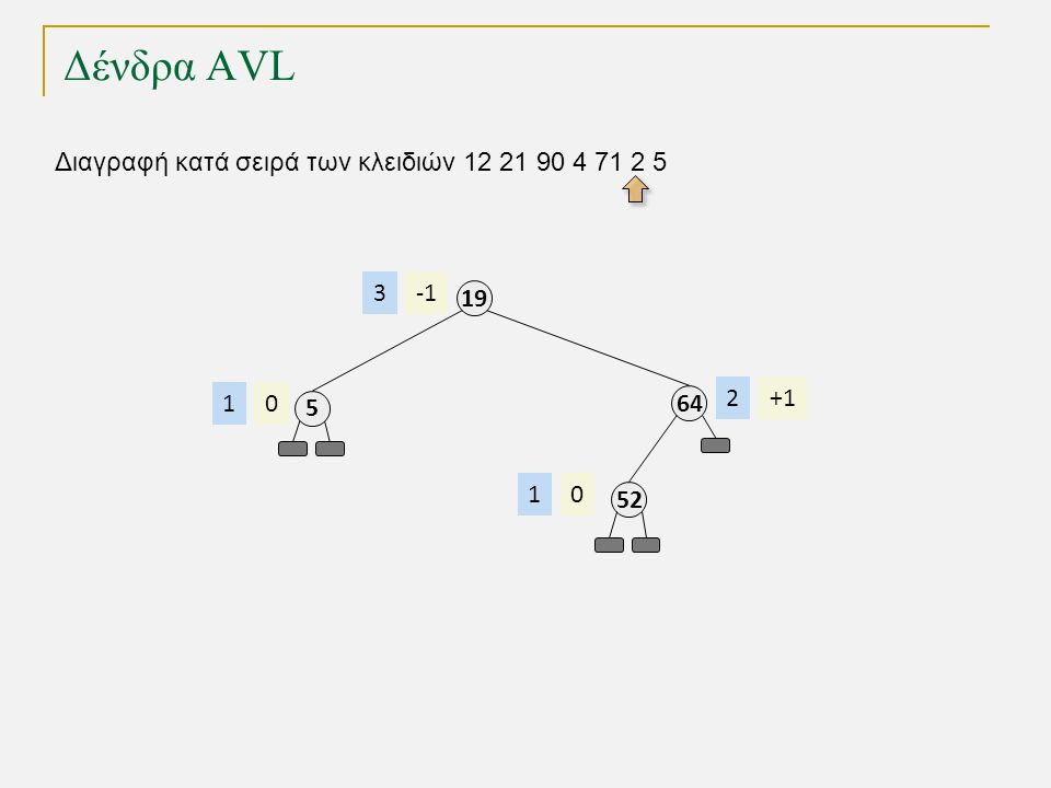 Δένδρα AVL Διαγραφή κατά σειρά των κλειδιών 12 21 90 4 71 2 5 64 +12 19 3 52 01 5 01