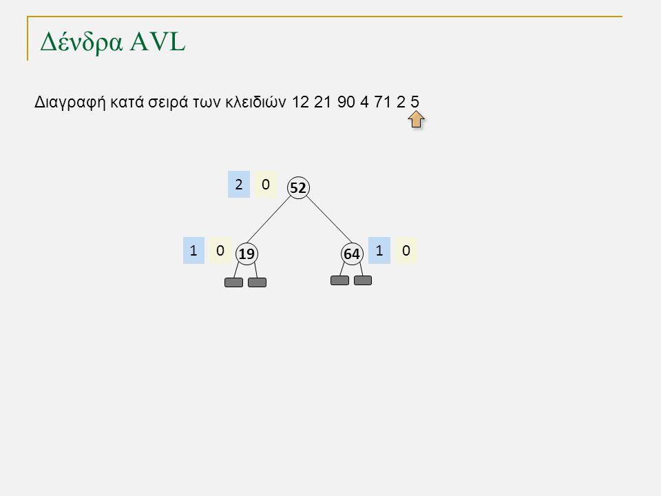 Δένδρα AVL Διαγραφή κατά σειρά των κλειδιών 12 21 90 4 71 2 5 64 01 52 02 19 01
