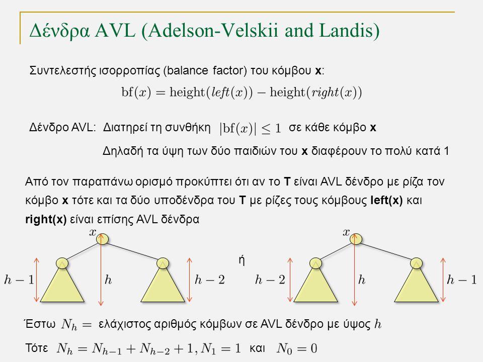 Δένδρα AVL (Adelson-Velskii and Landis) Δένδρο AVL: Διατηρεί τη συνθήκη σε κάθε κόμβο x Δηλαδή τα ύψη των δύο παιδιών του x διαφέρουν το πολύ κατά 1 Συντελεστής ισορροπίας (balance factor) του κόμβου x: Από τον παραπάνω ορισμό προκύπτει ότι αν το T είναι AVL δένδρο με ρίζα τον κόμβο x τότε και τα δύο υποδένδρα του Τ με ρίζες τους κόμβους left(x) και right(x) είναι επίσης AVL δένδρα ή Έστω ελάχιστος αριθμός κόμβων σε AVL δένδρο με ύψος Τότεκαι