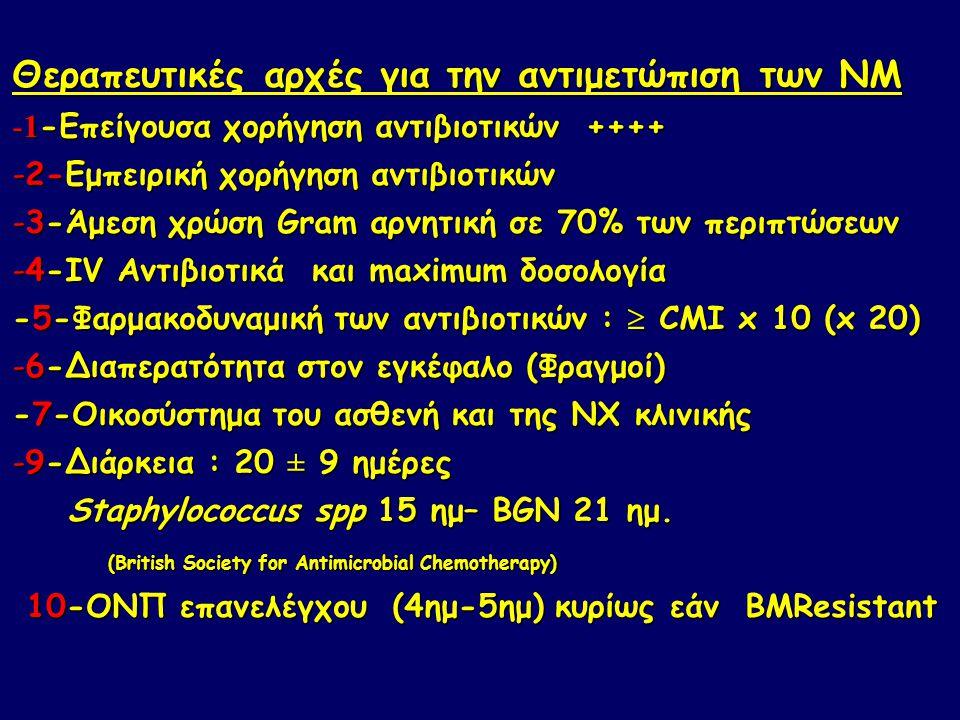 Θεραπευτικές αρχές για την αντιμετώπιση των ΝΜ -1 -Επείγουσα χορήγηση αντιβιοτικών ++++ -2-Εμπειρική χορήγηση αντιβιοτικών -3-Άμεση χρώση Gram αρνητική σε 70% των περιπτώσεων -4-IV Αντιβιοτικά και maximum δοσολογία -5-Φαρμακοδυναμική των αντιβιοτικών :  CMI x 10 (x 20) -6-Διαπερατότητα στον εγκέφαλο (Φραγμοί) -7-Οικοσύστημα του ασθενή και της ΝΧ κλινικής -9-Διάρκεια : 20 ± 9 ημέρες Staphylococcus spp 15 ημ– BGN 21 ημ.