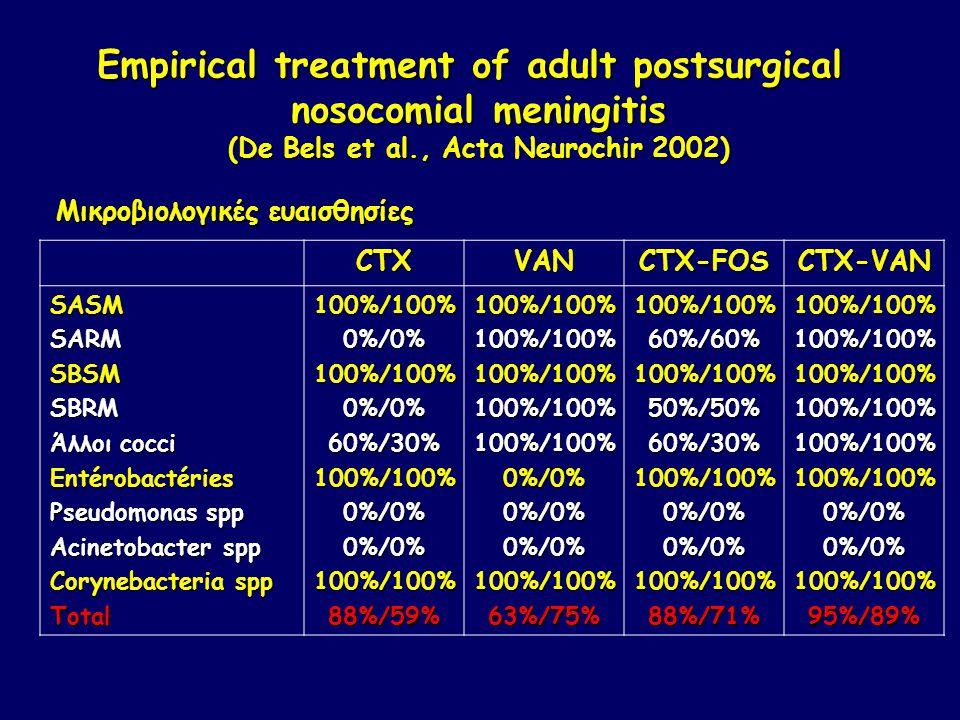 CTXVANCTX-FOSCTX-VAN SASMSARMSBSMSBRM Άλλοι cocci Entérobactéries Pseudomonas spp Acinetobacter spp Corynebacteria spp Total100%/100%0%/0%100%/100%0%/0%60%/30%100%/100%0%/0%0%/0%100%/100%88%/59%100%/100%100%/100%100%/100%100%/100%100%/100%0%/0%0%/0%0%/0%100%/100%63%/75%100%/100%60%/60%100%/100%50%/50%60%/30%100%/100%0%/0%0%/0%100%/100%88%/71%100%/100%100%/100%100%/100%100%/100%100%/100%100%/100%0%/0%0%/0%100%/100%95%/89% Empirical treatment of adult postsurgical nosocomial meningitis (De Bels et al., Acta Neurochir 2002) Μικροβιολογικές ευαισθησίες