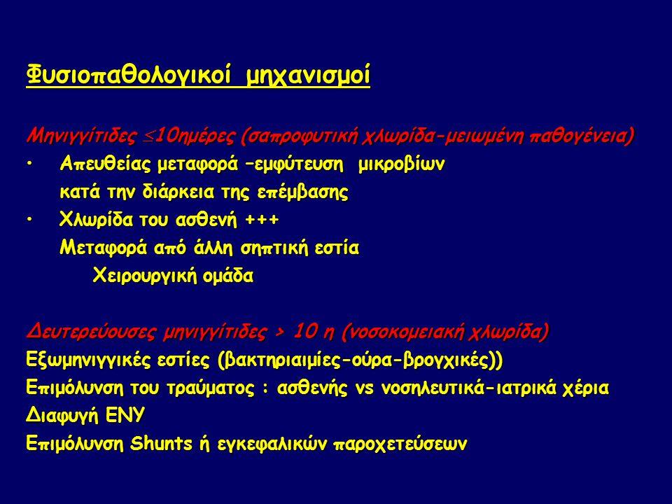 Φυσιοπαθολογικοί μηχανισμοί Μηνιγγίτιδες  10ημέρες (σαπροφυτική χλωρίδα-μειωμένη παθογένεια) Απευθείας μεταφορά –εμφύτευση μικροβίωνΑπευθείας μεταφορά –εμφύτευση μικροβίων κατά την διάρκεια της επέμβασης Χλωρίδα του ασθενή +++Χλωρίδα του ασθενή +++ Μεταφορά από άλλη σηπτική εστία Χειρουργική ομάδα Δευτερεύουσες μηνιγγίτιδες > 10 η (νοσοκομειακή χλωρίδα) Εξωμηνιγγικές εστίες (βακτηριαιμίες-ούρα-βρογχικές)) Επιμόλυνση του τραύματος : ασθενής vs νοσηλευτικά-ιατρικά χέρια Διαφυγή ΕΝΥ Επιμόλυνση Shunts ή εγκεφαλικών παροχετεύσεων
