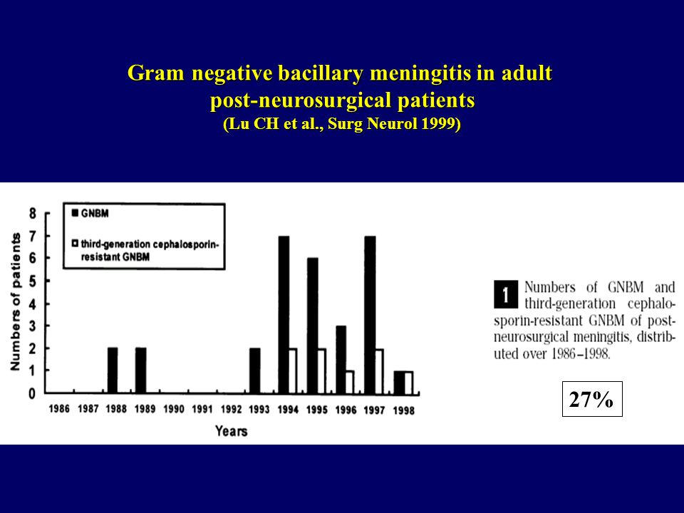 27% Gram negative bacillary meningitis in adult post-neurosurgical patients (Lu CH et al., Surg Neurol 1999)