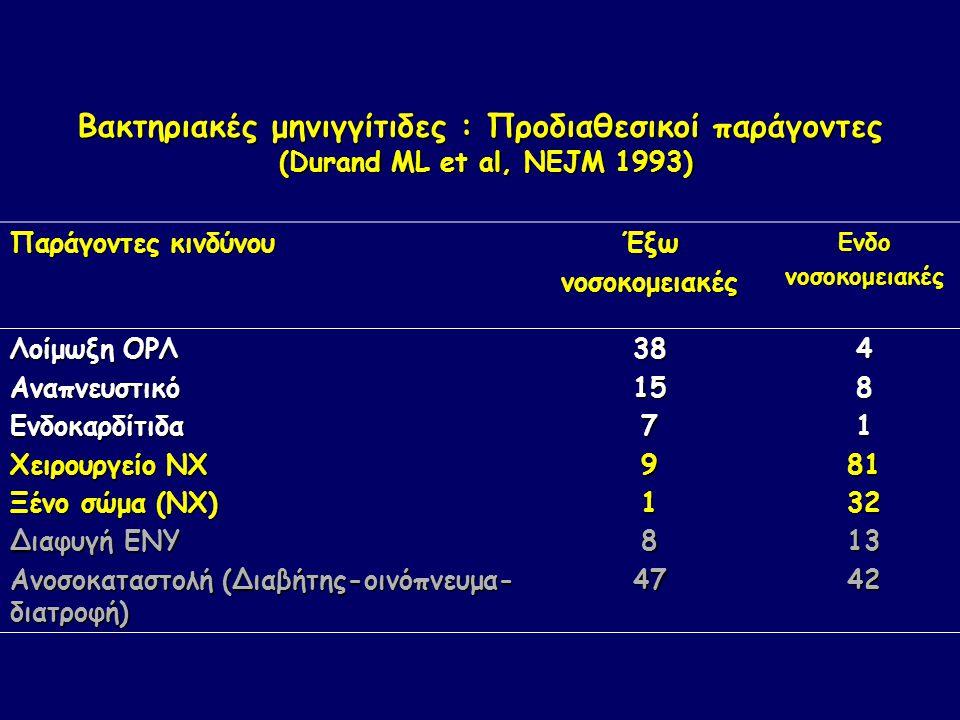 Βακτηριακές μηνιγγίτιδες : Προδιαθεσικοί παράγοντες (Durand ML et al, NEJM 1993) Παράγοντες κινδύνου ΈξωνοσοκομειακέςΕνδονοσοκομειακές Λοίμωξη OΡΛ ΑναπνευστικόΕνδοκαρδίτιδα Χειρουργείο ΝΧ Ξένο σώμα (ΝΧ) Διαφυγή ΕΝΥ Ανοσοκαταστολή (Διαβήτης-οινόπνευμα- διατροφή) 381579184748181321342
