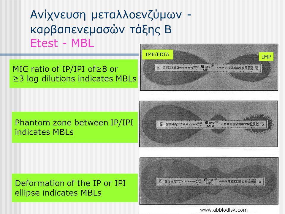 Ανίχνευση μεταλλοενζύμων - καρβαπενεμασών τάξης Β Etest - MBL MIC ratio of IP/IPI of≥8 or ≥3 log dilutions indicates MBLs Phantom zone between IP/IPI