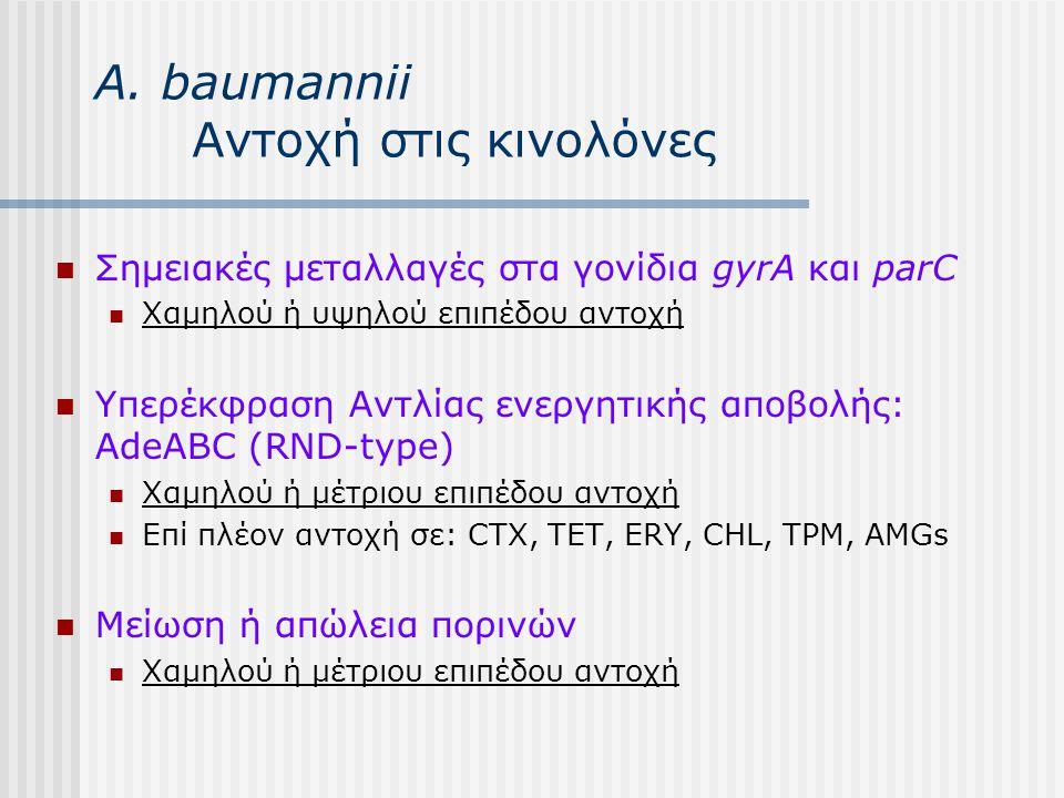 Α. baumannii Αντοχή στις κινολόνες Σημειακές μεταλλαγές στα γονίδια gyrA και parC Χαμηλού ή υψηλού επιπέδου αντοχή Υπερέκφραση Αντλίας ενεργητικής απο