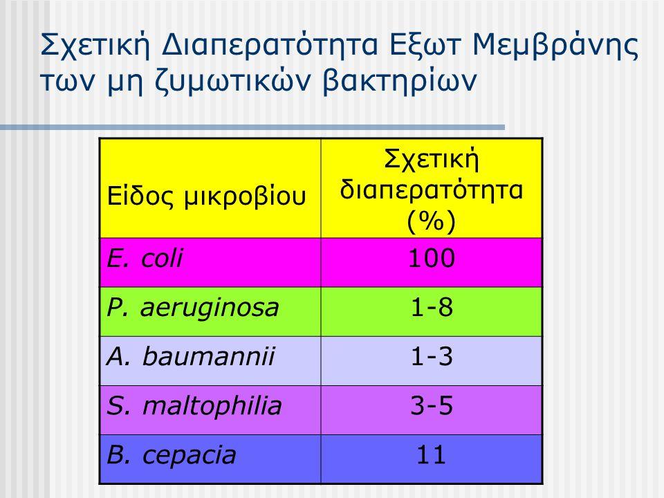Σχετική Διαπερατότητα Εξωτ Μεμβράνης των μη ζυμωτικών βακτηρίων Είδος μικροβίου Σχετική διαπερατότητα (%) E. coli100 P. aeruginosa1-8 A. baumannii1-3