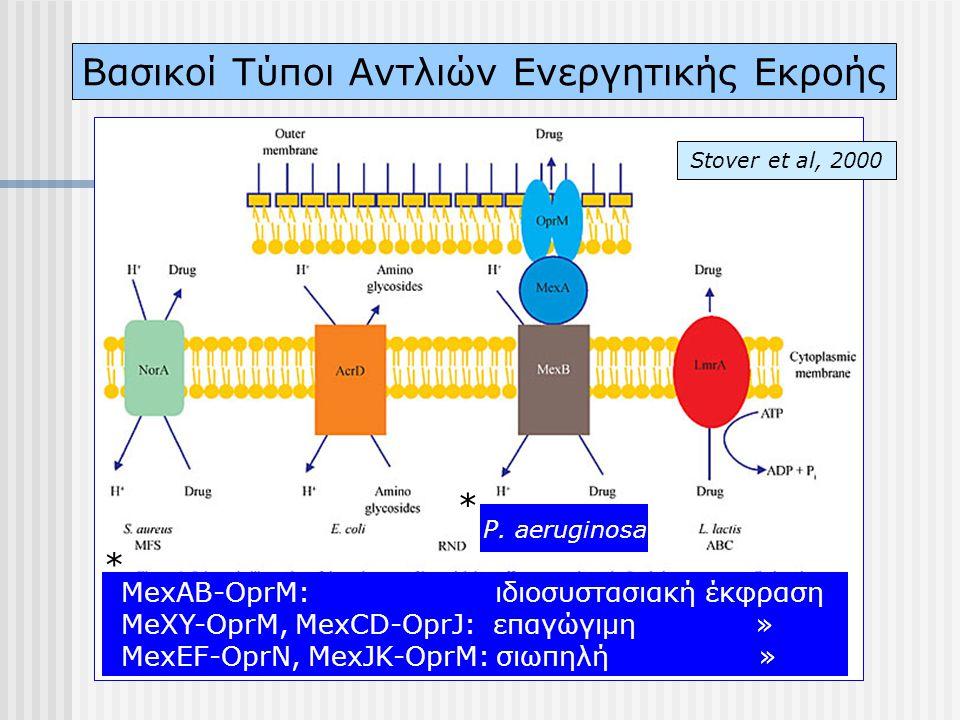 Βασικοί Τύποι Αντλιών Ενεργητικής Εκροής Stover et al, 2000 MexAB-OprM: ιδιοσυστασιακή έκφραση MeXY-OprM, MexCD-OprJ: επαγώγιμη » MexEF-OprN, MexJK-Op