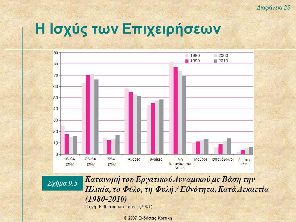 © 2007 Εκδόσεις Κριτική Διαφάνεια 28 Η Ισχύς των Επιχειρήσεων Κατανομή του Εργατικού Δυναμικού με Βάση την Ηλικία, το Φύλο, τη Φυλή / Εθνότητα, Κατά Δεκαετία (1980-2010) Πηγή: Fullerton και Toossi (2001).