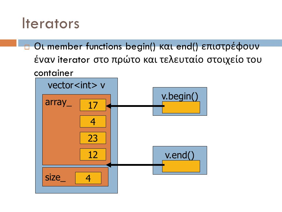 Iterators  Οι member functions begin() και end() επιστρέφουν έναν iterator στο πρώτο και τελευταίο στοιχείο του container vector v array_ 17 4 23 12 size_ 4 v.end() v.begin()