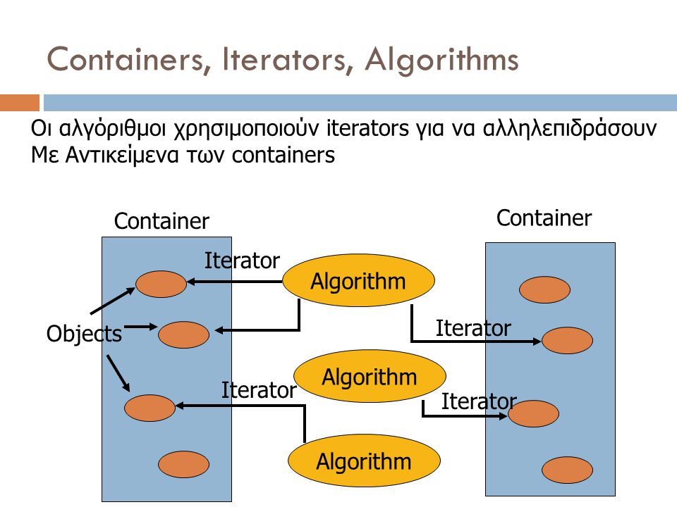 Containers, Iterators, Algorithms Container Algorithm Iterator Container Iterator Algorithm Objects Iterator Algorithm Οι αλγόριθμοι χρησιμοποιούν iterators για να αλληλεπιδράσουν Με Αντικείμενα των containers