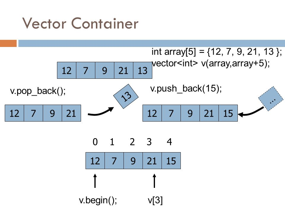 Vector Container 12792113 int array[5] = {12, 7, 9, 21, 13 }; vector v(array,array+5); v.begin(); 127921 13 v.push_back(15); 127921 … 15 12792115 v[3]