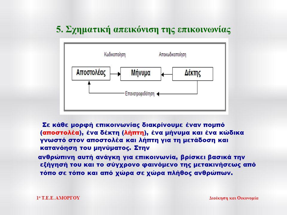 6.Δημιουργία καλών συνθηκών ακροάσεων 1. Άνετο περιβάλλον 2.