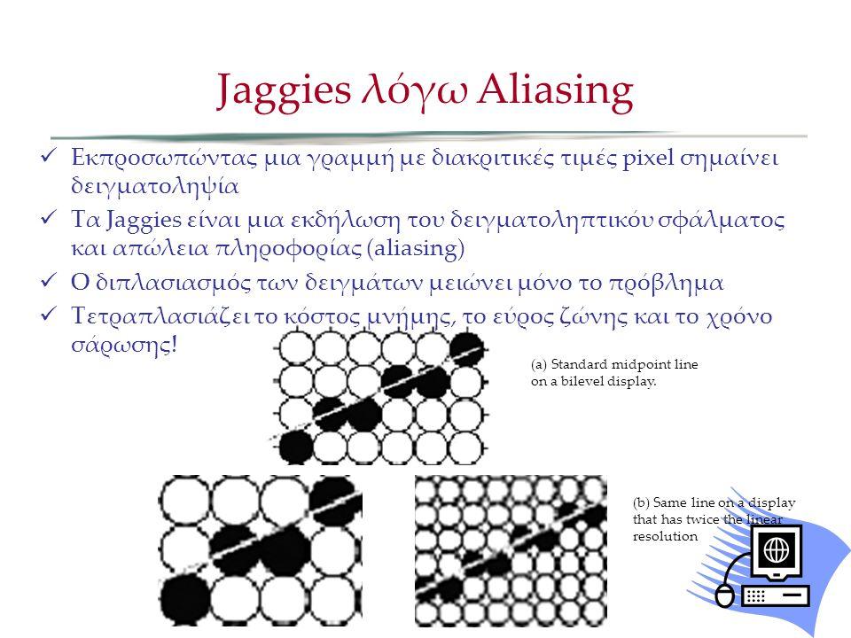 Εκπροσωπώντας μια γραμμή με διακριτικές τιμές pixel σημαίνει δειγματοληψία Τα Jaggies είναι μια εκδήλωση του δειγματοληπτικόυ σφάλματος και απώλεια πληροφορίας (aliasing) Ο διπλασιασμός των δειγμάτων μειώνει μόνο το πρόβλημα Τετραπλασιάζει το κόστος μνήμης, το εύρος ζώνης και το χρόνο σάρωσης.
