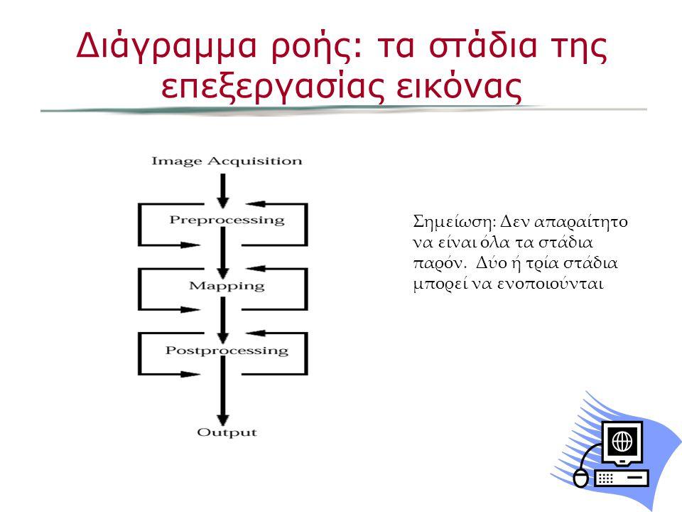 Διάγραμμα ροής: τα στάδια της επεξεργασίας εικόνας Σημείωση: Δεν απαραίτητο να είναι όλα τα στάδια παρόν.