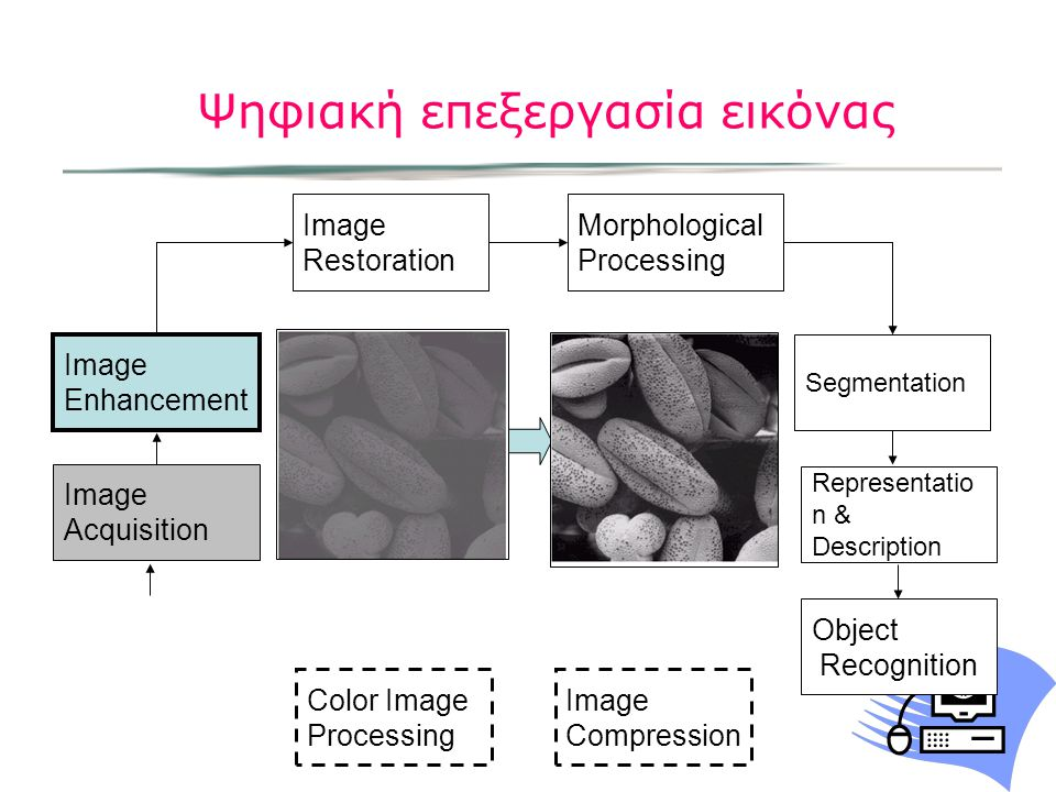 Ψηφιακή επεξεργασία εικόνας Image Acquisition Image Restoration Morphological Processing Segmentation Representatio n & Description Image Enhancement