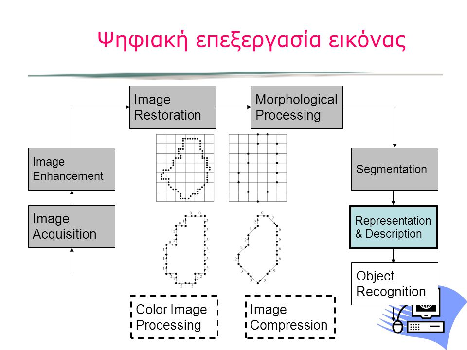 Ψηφιακή επεξεργασία εικόνας Image Acquisition Image Restoration Morphological Processing Segmentation Image Enhancement Color Image Processing Image C