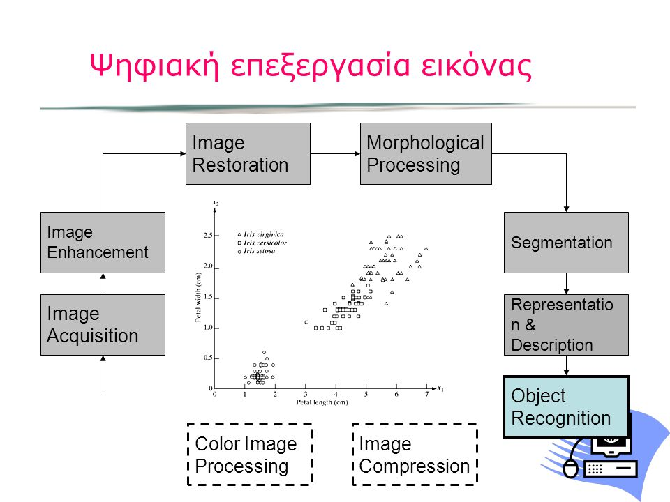 Ψηφιακή επεξεργασία εικόνας Image Acquisition Image Restoration Morphological Processing Segmentation Object Recognition Image Enhancement Representat